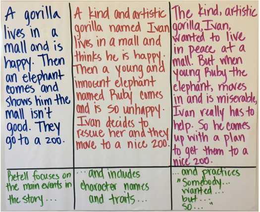 An example of a micro-progression that helps students elevate the level of the retellings of their book.